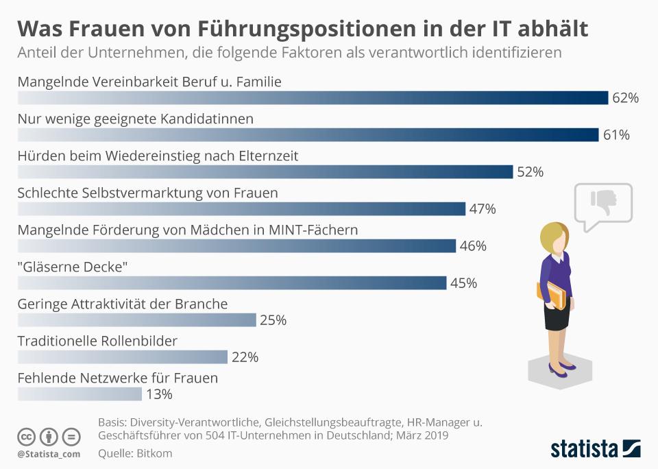 Infografik: Was Frauen von Führungspositionen in der IT abhält | Statista