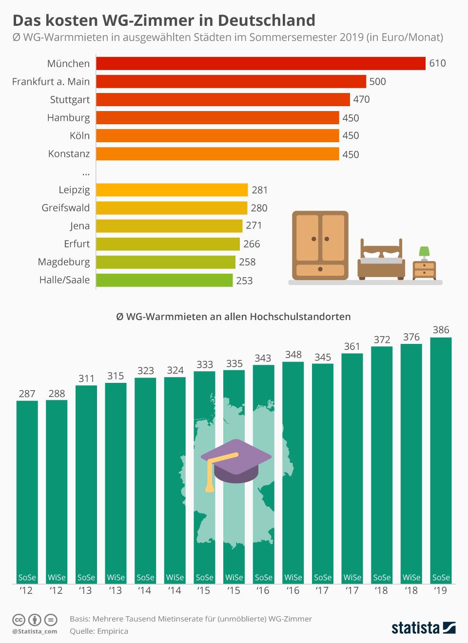 Infografik: Das kosten WG-Zimmer in Deutschland | Statista