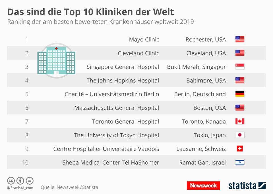 Infografik: Das sind die Top 10 Kliniken der Welt | Statista