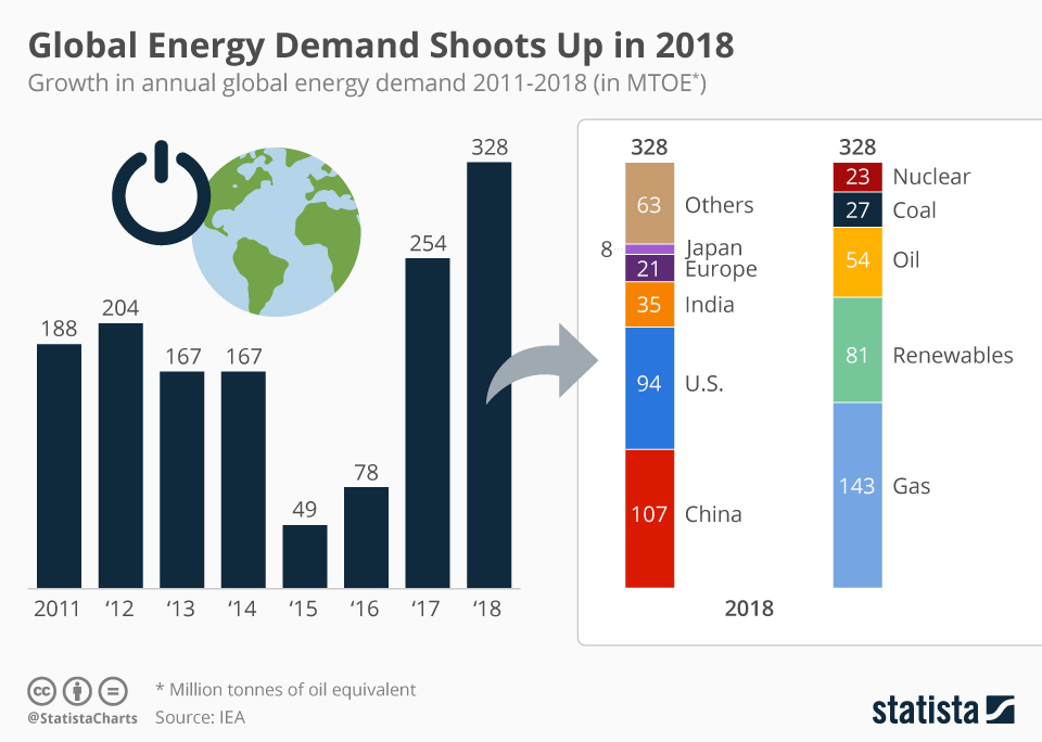 Infographic: Global Energy Demand Shoots Up in 2018 | Statista