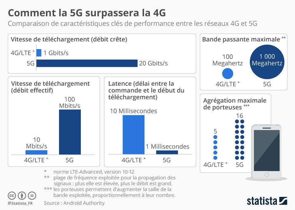Infographie: La révolution technologique de la 5G | Statista