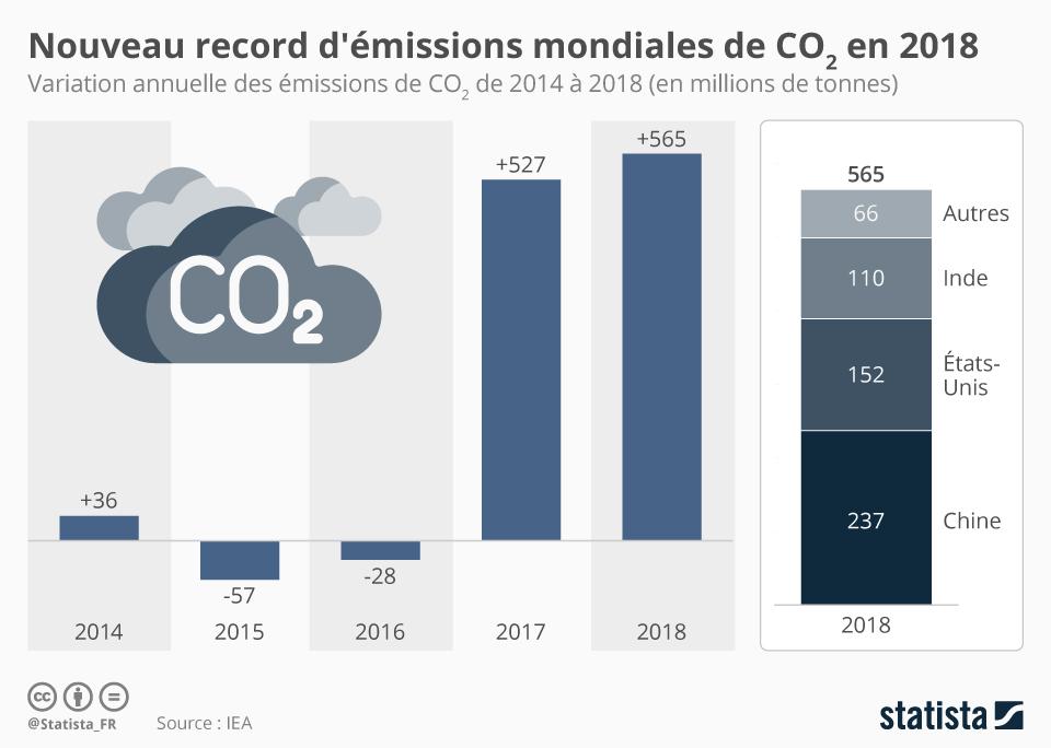 Infographie: Nouveau record d'émissions mondiales de CO2 en 2018 | Statista