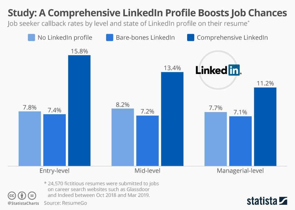 Infographic: Study: A Comprehensive LinkedIn Profile Boosts Job Chances | Statista