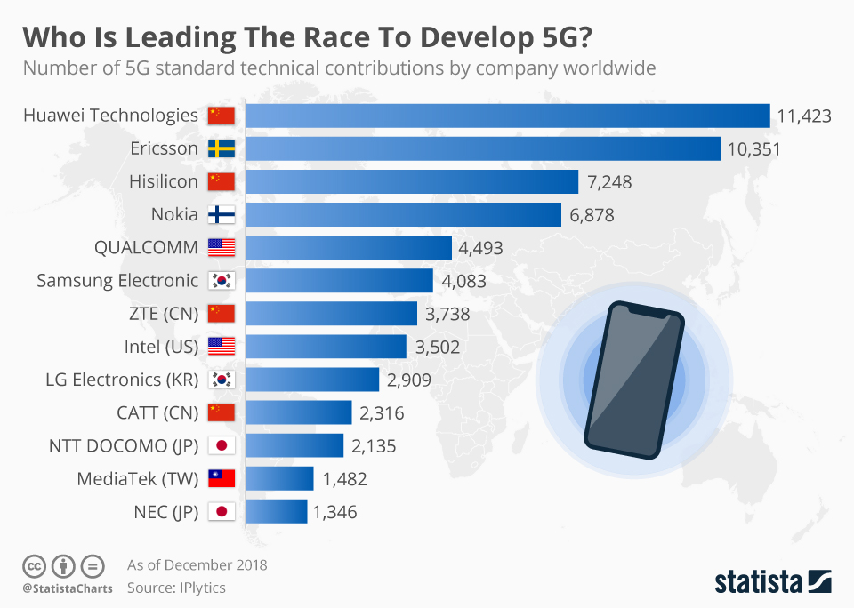 Infographic: Huawei is Leading the Race to Develop 5G | Statista