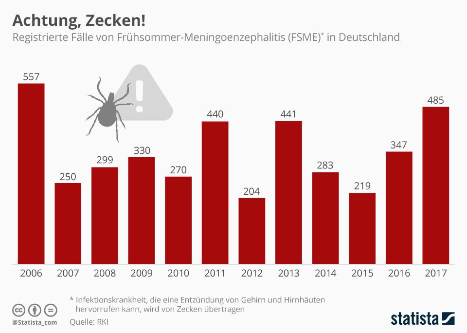 Infografik: Achtung, Zecken! | Statista