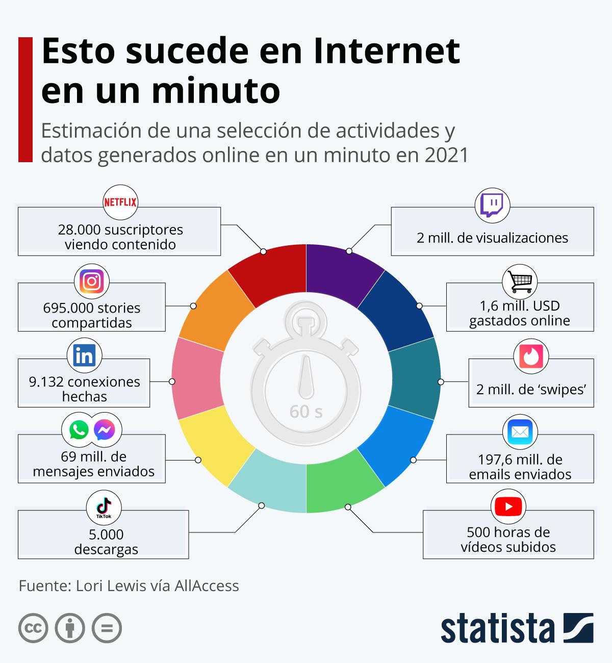 Infografía: ¿Qué sucede en Internet en un minuto? | Statista