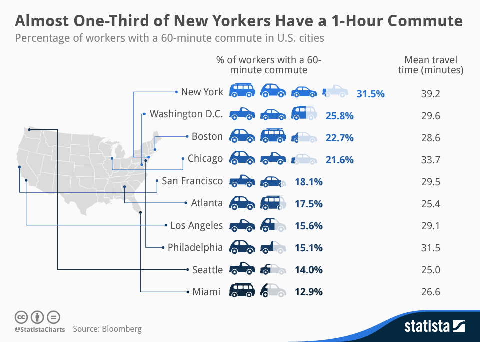 Infographic: Almost One-Third of New Yorkers Have a 1-Hour Commute | Statista