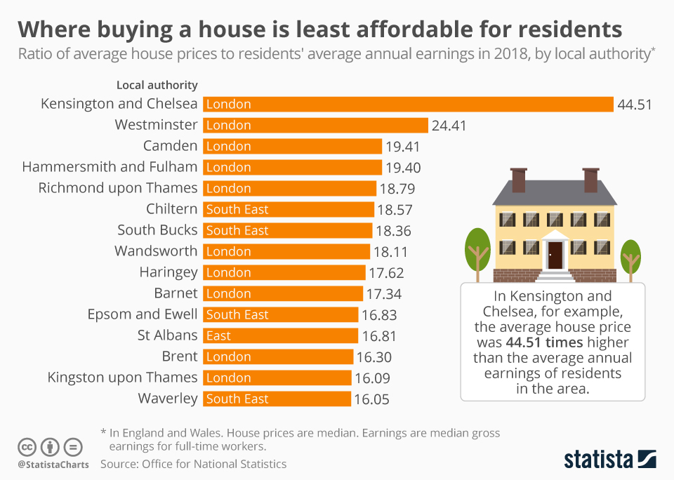 Infographic: Where buying a house is least affordable for residents | Statista