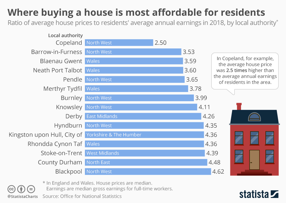 Infographic: Where buying a house is most affordable for residents | Statista