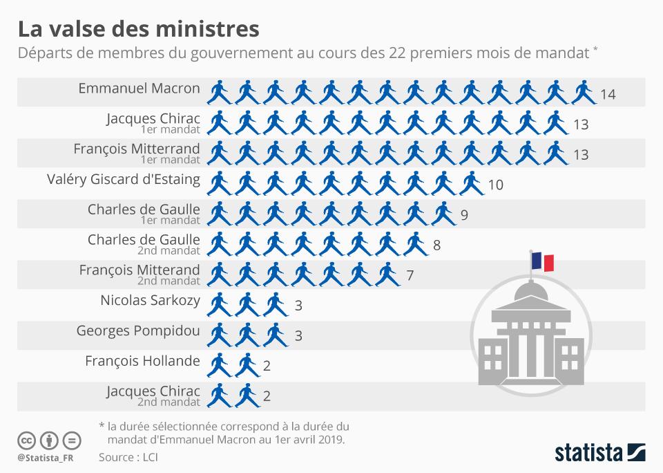 Infographie: La valse des ministres | Statista
