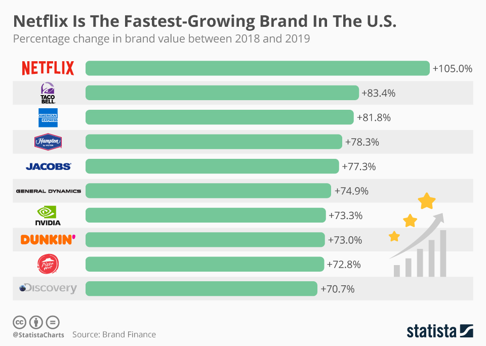 Infographic: Netflix Is The Fastest-Growing Brand In The U.S.  | Statista