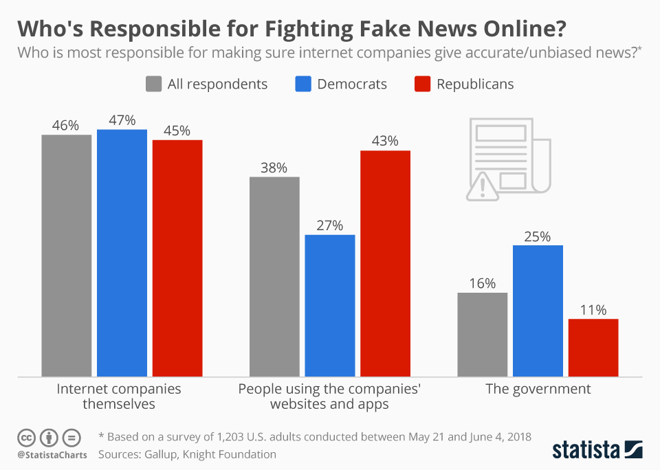 Infographic: Who's Responsible for Fighting Fake News Online? | Statista