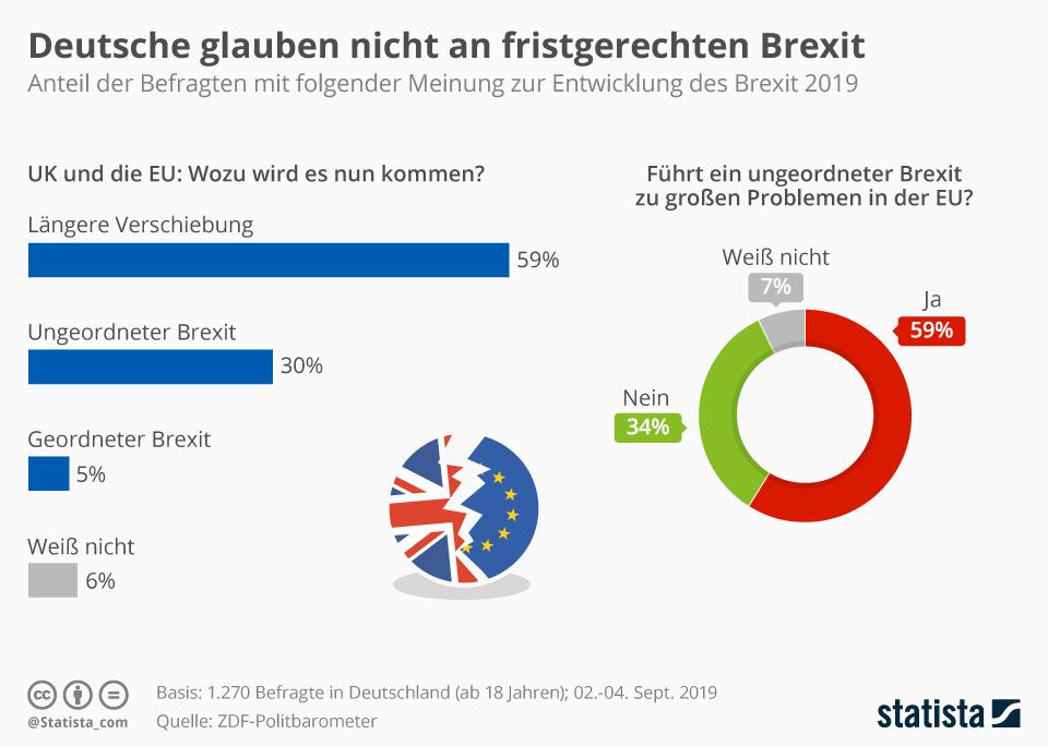 Infografik: Deutsche glauben nicht an fristgerechten Brexit | Statista