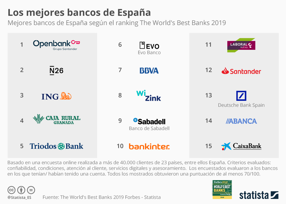 Infografía: Los mejores bancos de España según sus clientes | Statista