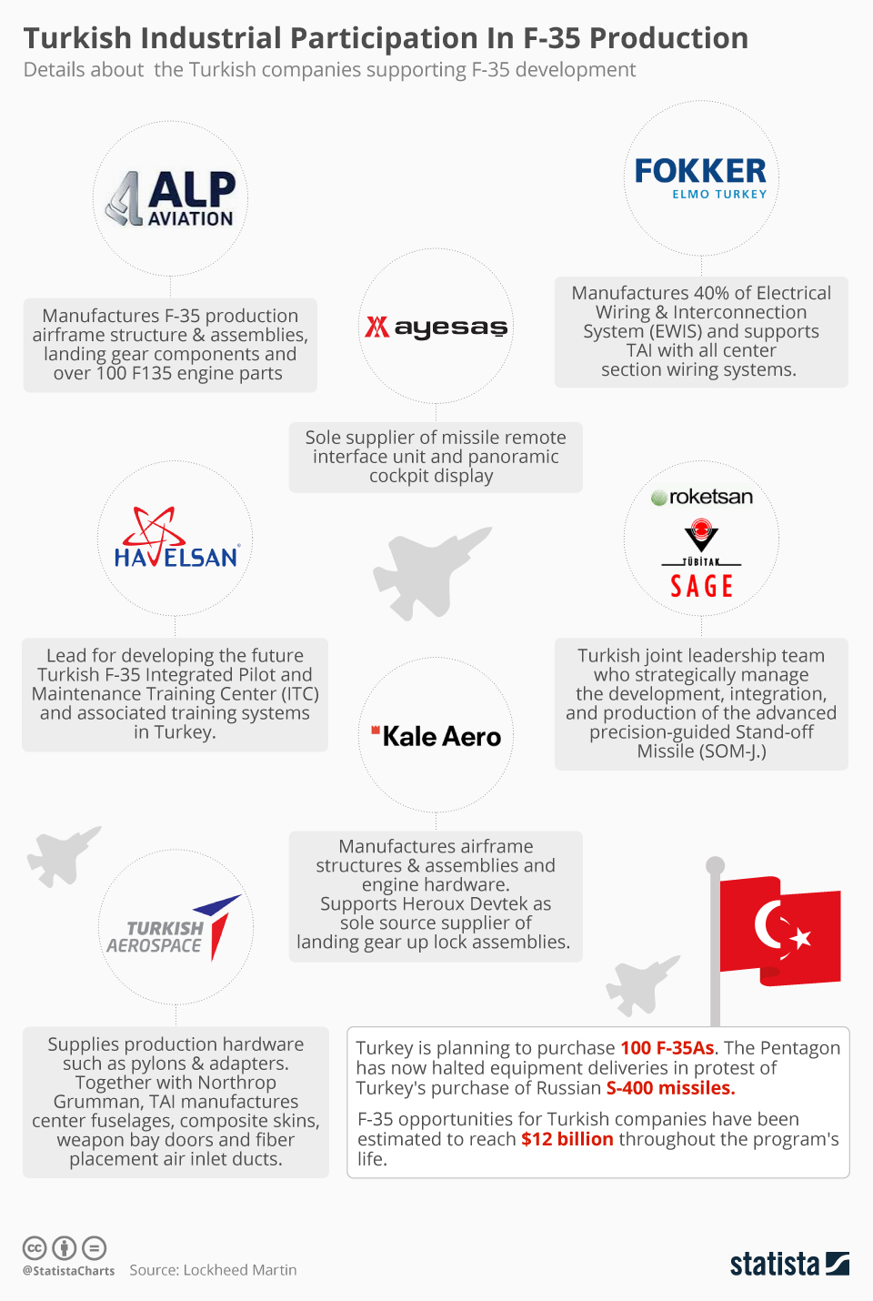 Infographic: Turkish Industrial Participation In F-35 Production | Statista