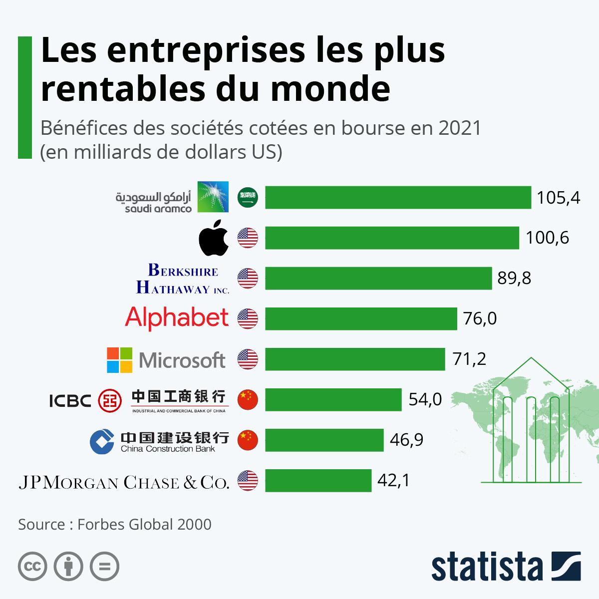 Infographie: Les entreprises les plus rentables au monde | Statista