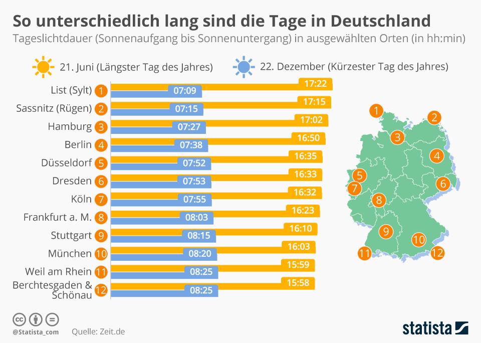 Infografik: So unterschiedlich lang sind die Tage in Deutschland | Statista