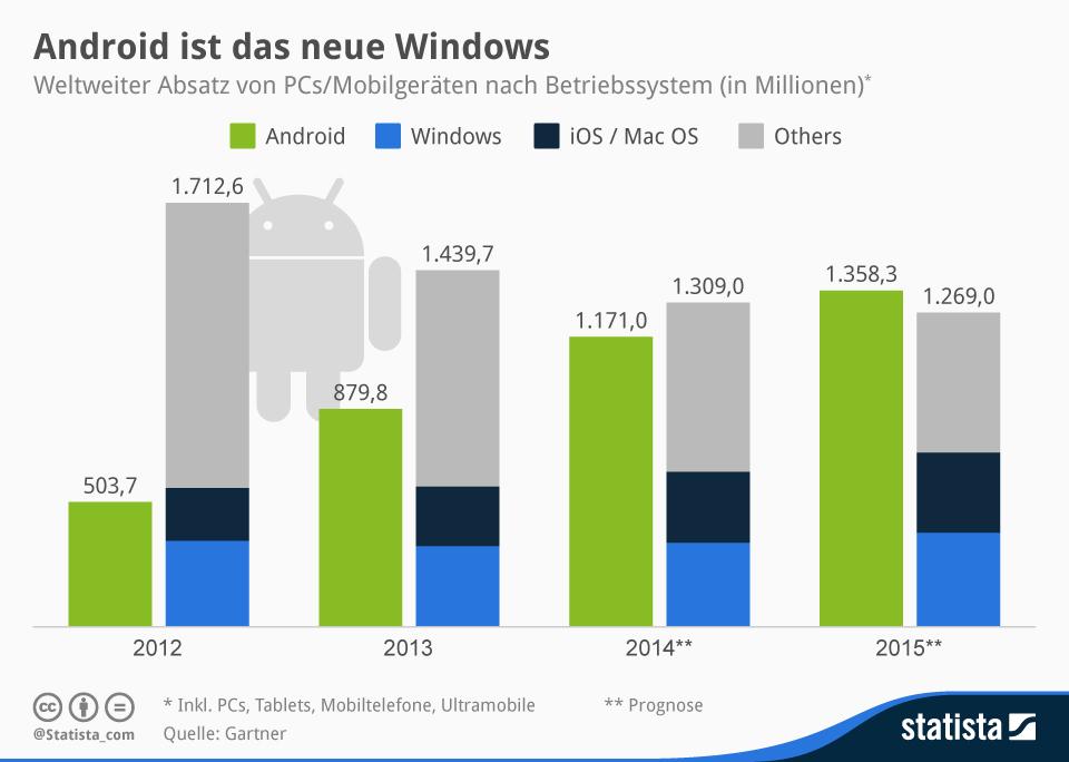 Infografik: Android ist das neue Windows | Statista