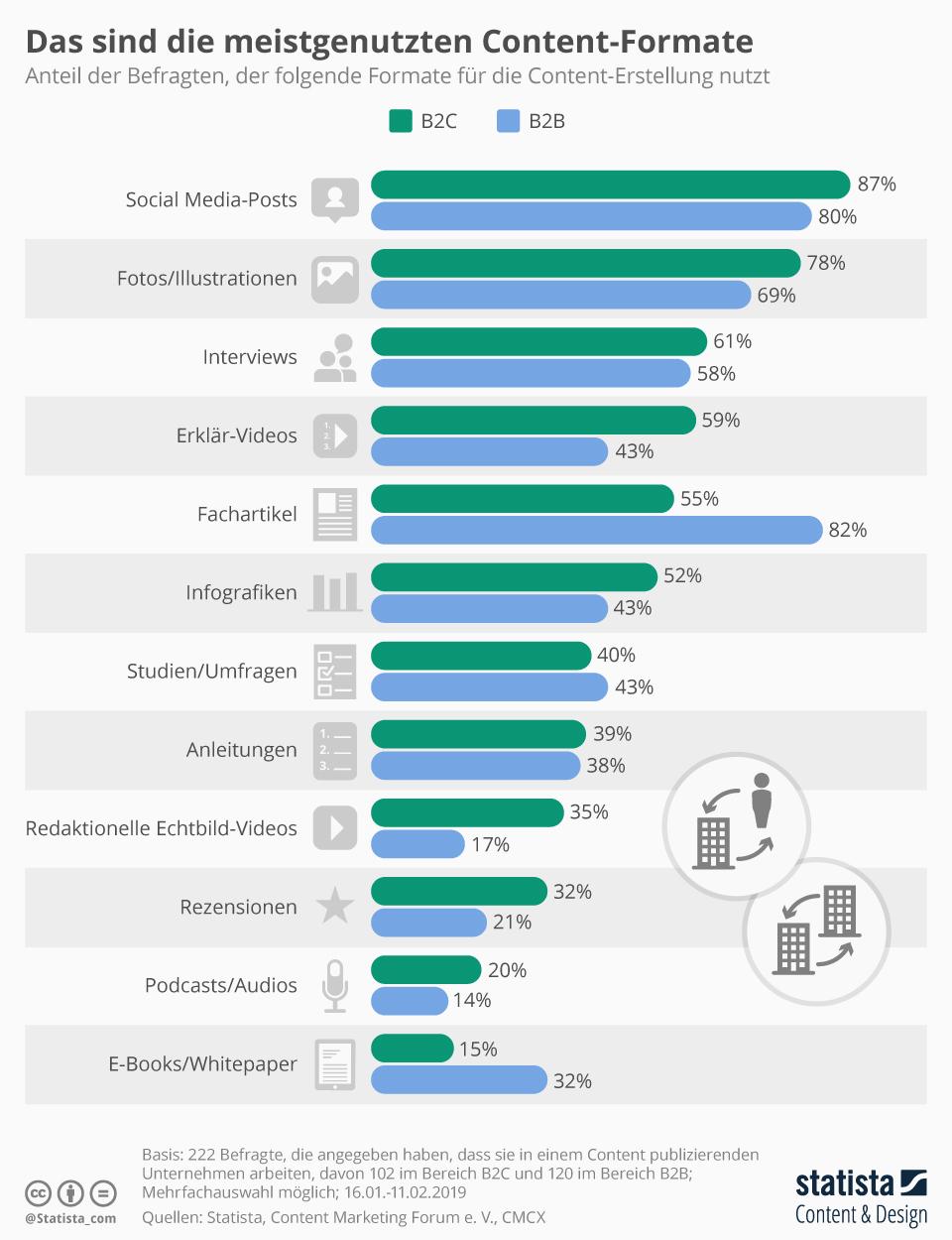 Infografik: Das sind die meistgenutzten Content-Formate | Statista