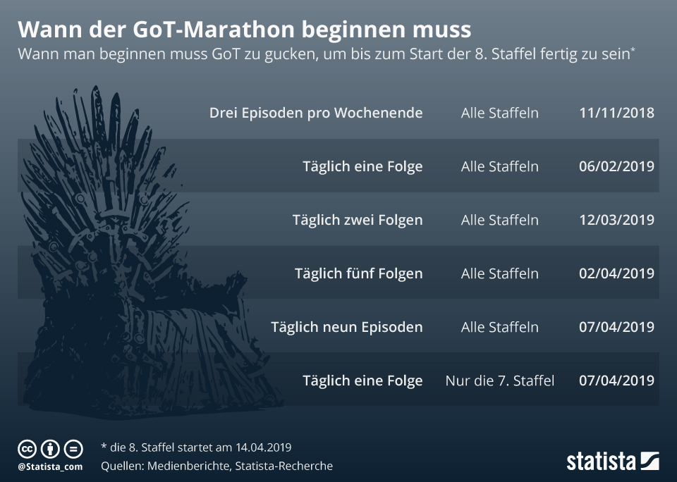Infografik: Wann der GoT-Marathon beginnen muss | Statista