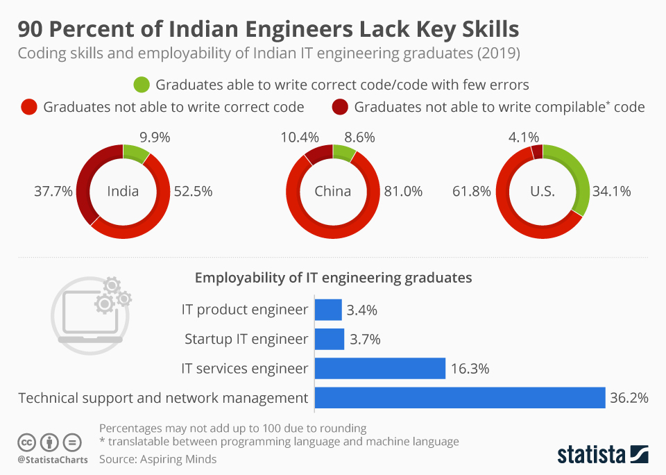 Infographic: 90 Percent of Indian Engineers Lack Key Skills | Statista