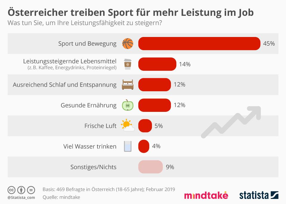 Infografik: Österreicher treiben Sport für mehr Leistung im Job   Statista