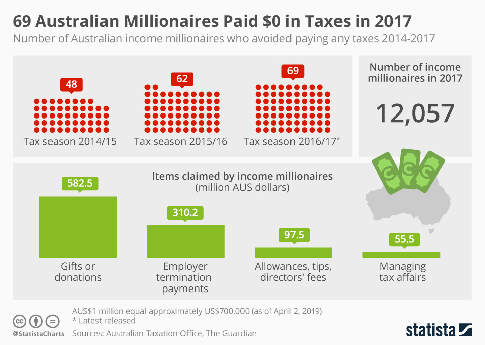 Infographic: 69 Australian Millionaires Paid $0 in Taxes in 2017 | Statista