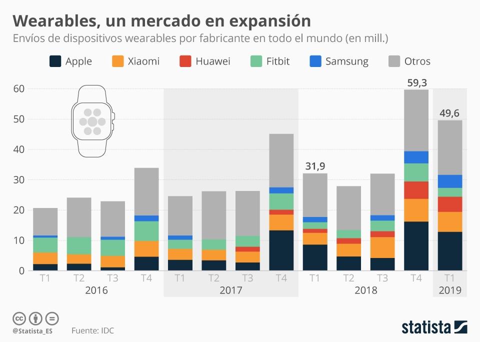 Infografía: Los fabricantes de dispositivos wearables que más venden | Statista