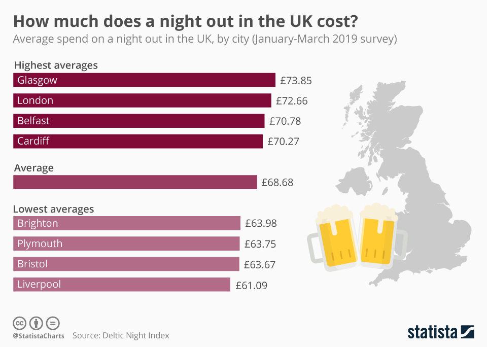 Infographic: How much does a night out in the UK cost?   Statista