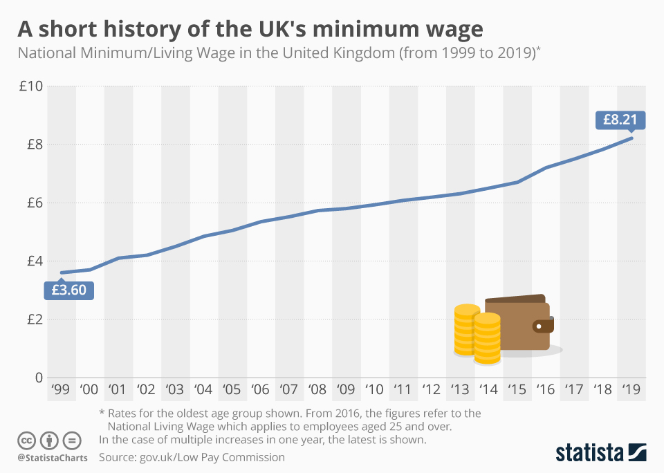 Infographic: A short history of the UK's minimum wage | Statista