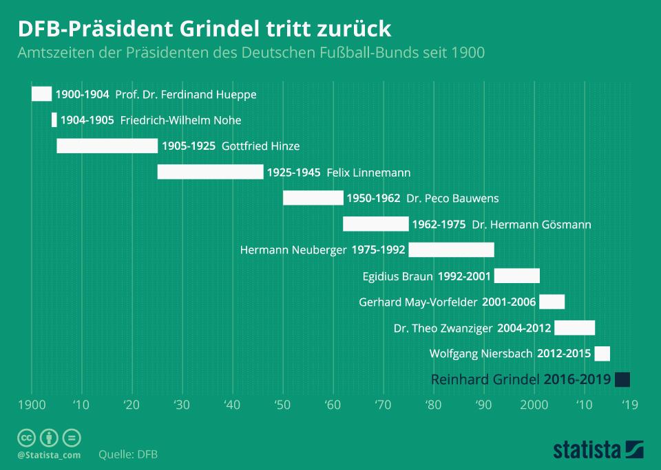 Infografik: DFB-Präsident Grindel tritt zurück | Statista