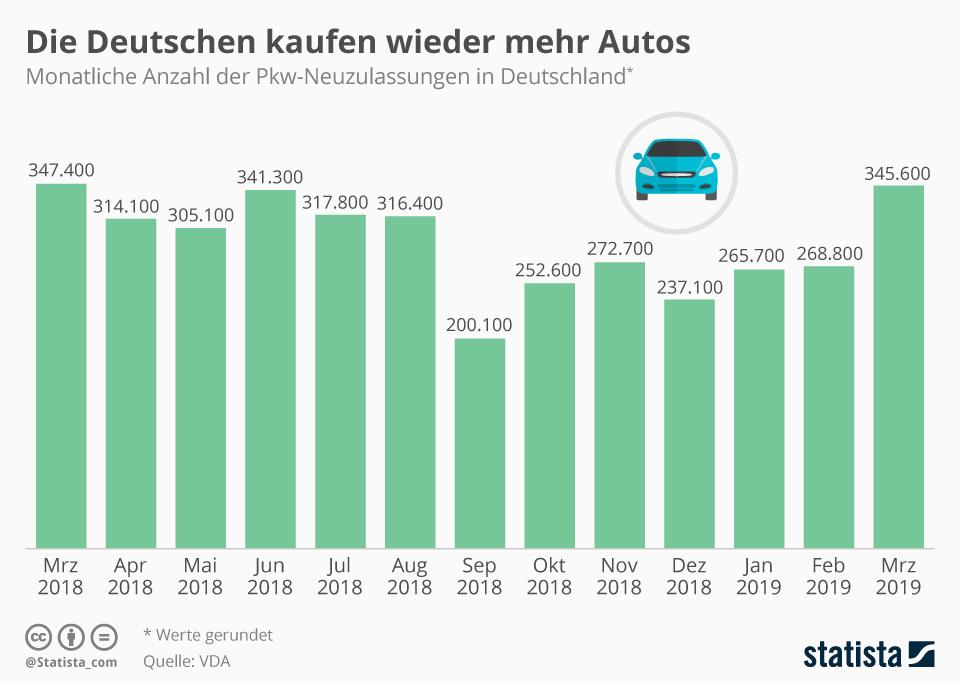 Infografik: Die Deutschen kaufen wieder mehr Autos | Statista