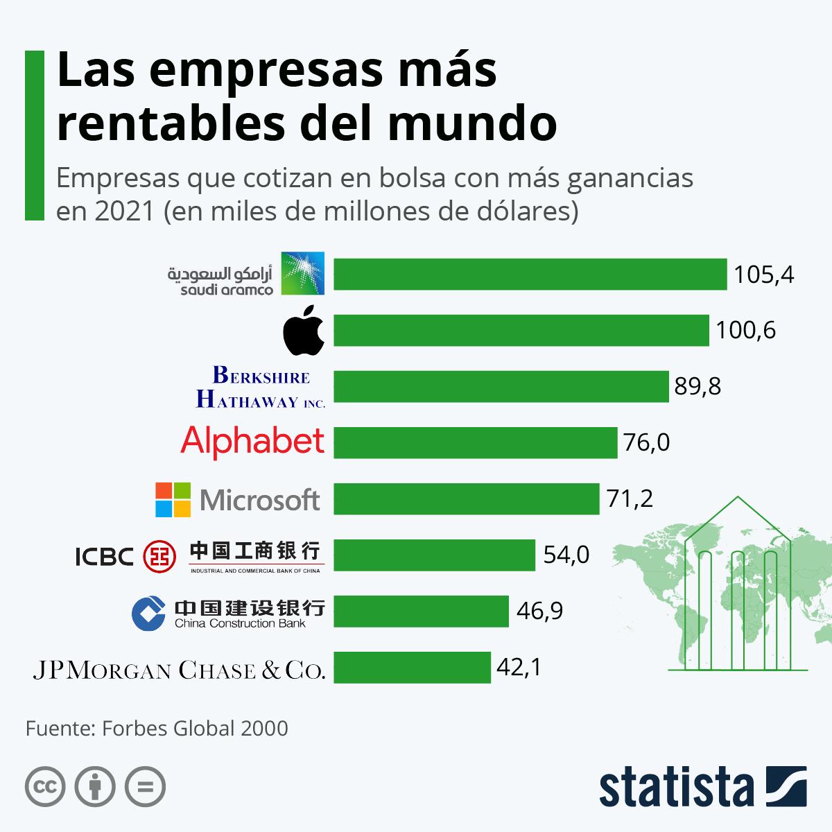 Infografía: Las empresas más rentables del mundo | Statista
