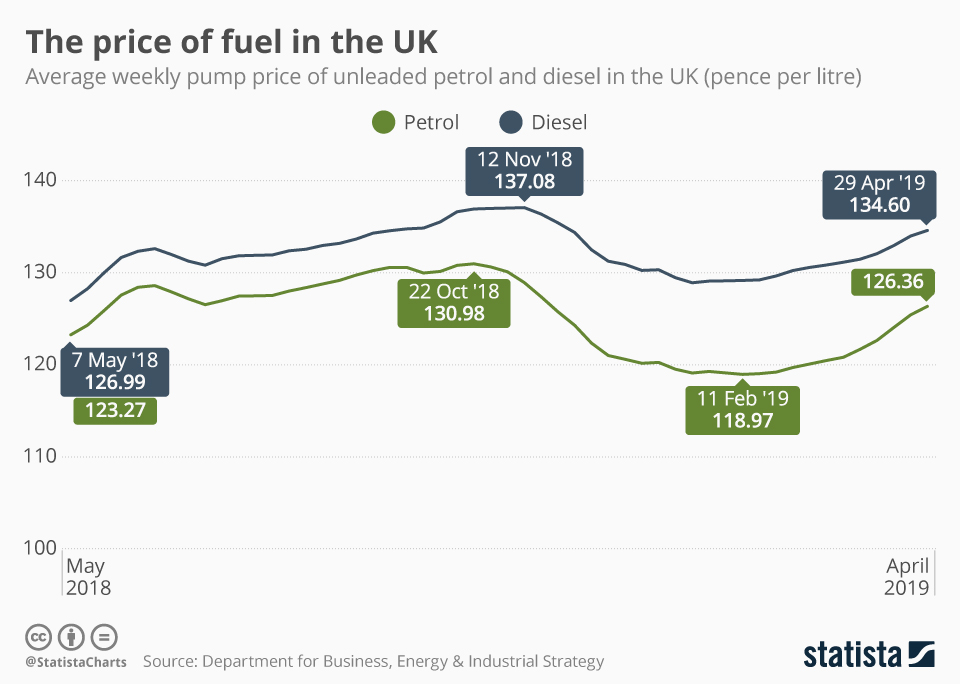 Infographic: The price of fuel in the UK | Statista