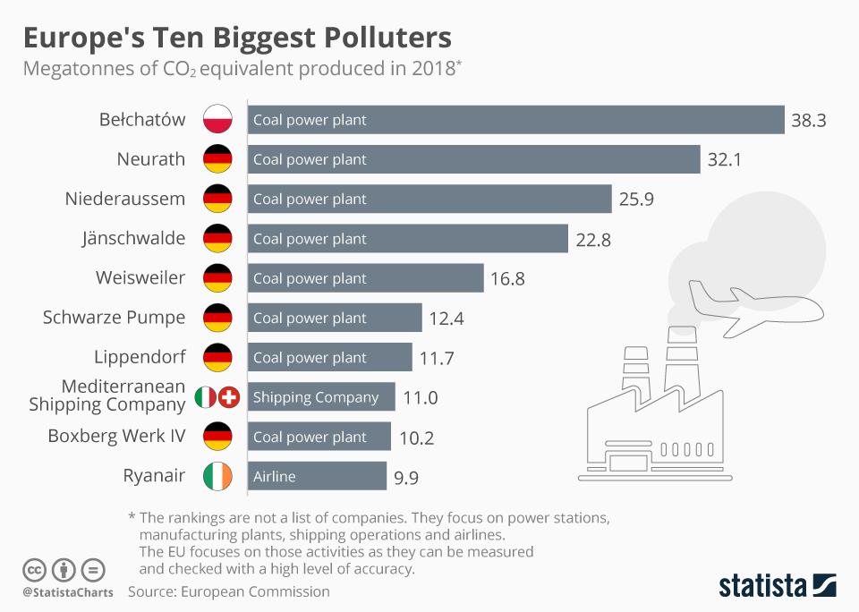 Infographic: Europe's Ten Biggest Polluters  | Statista