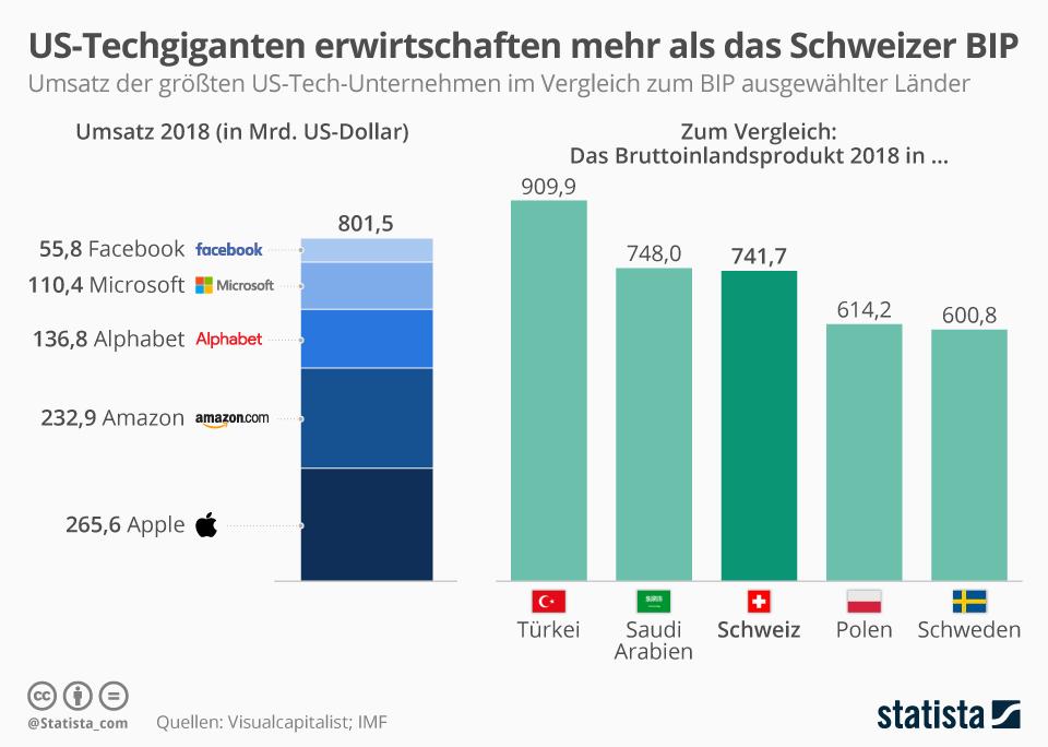 Infografik: US-Techgiganten erwirtschaften mehr als das BIP der Schweiz | Statista