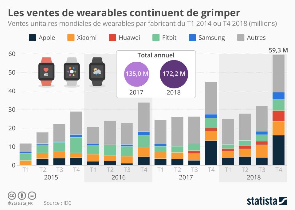 Infographie: Les ventes de wearables continuent de grimper | Statista