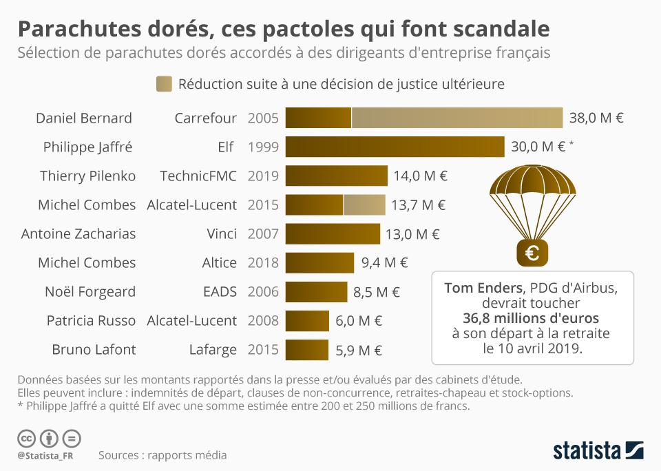 Infographie: Parachutes dorés, ces pactoles qui font scandale | Statista