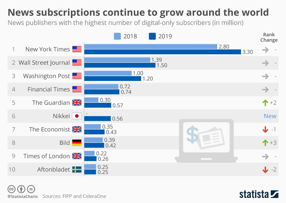 Infographic: News subscriptions continue to grow around the world   Statista