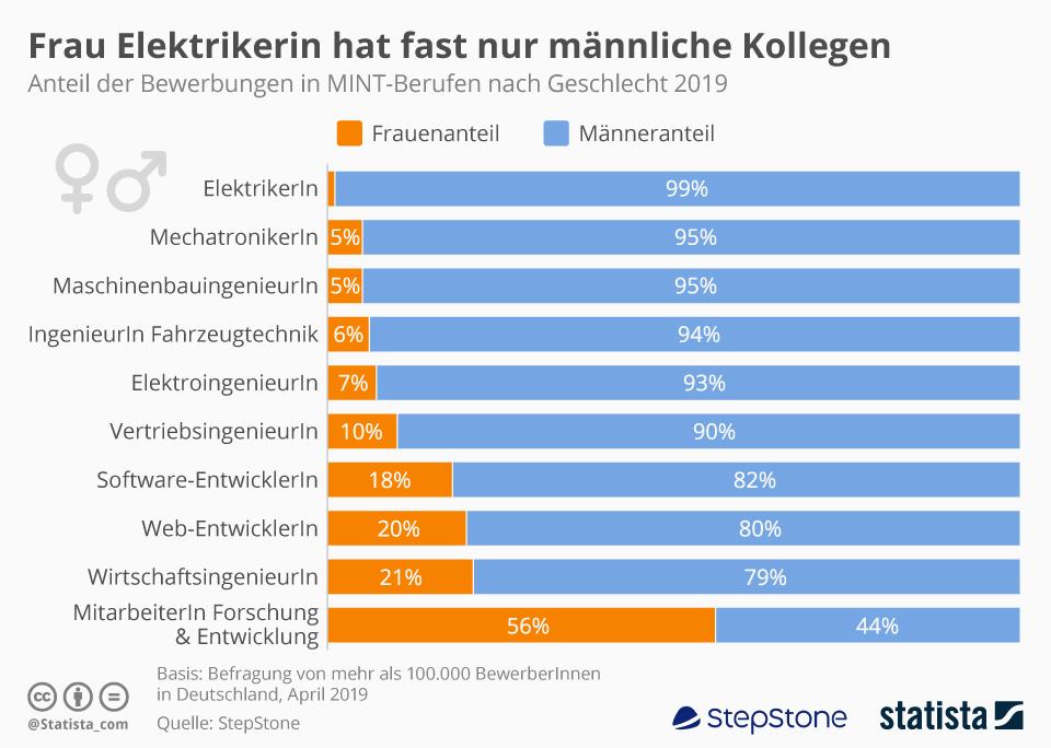 Infografik: Frau Elektrikerin hat fast nur männliche Kollegen | Statista