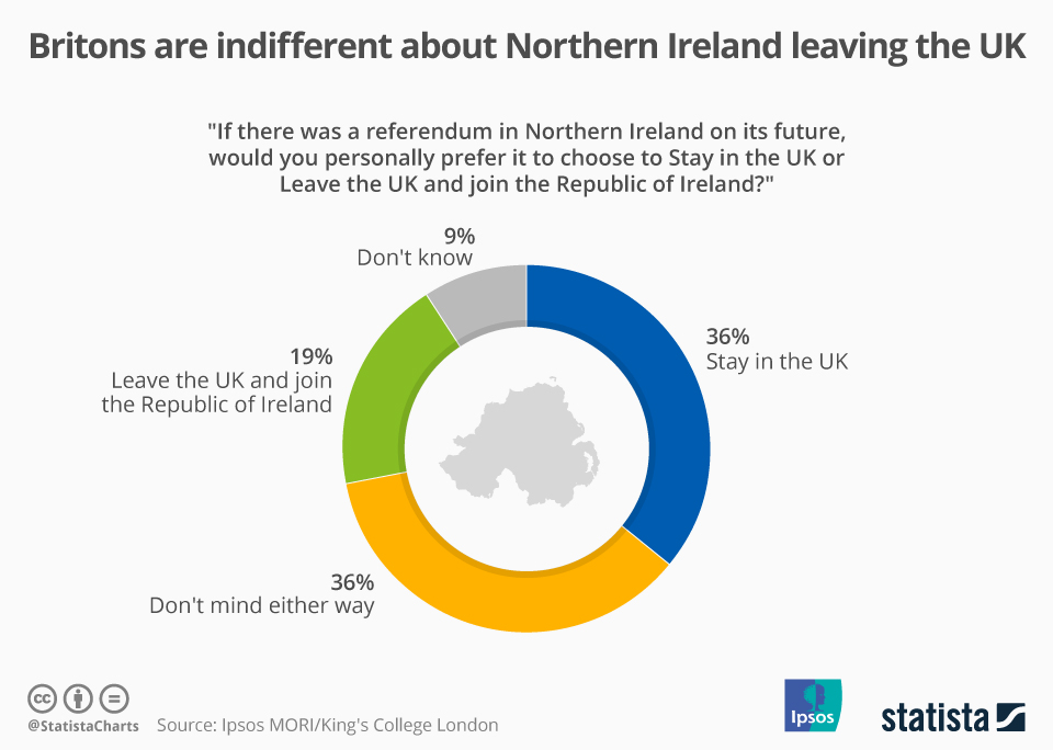 Infographic: Britons are indifferent about Northern Ireland leaving the UK | Statista