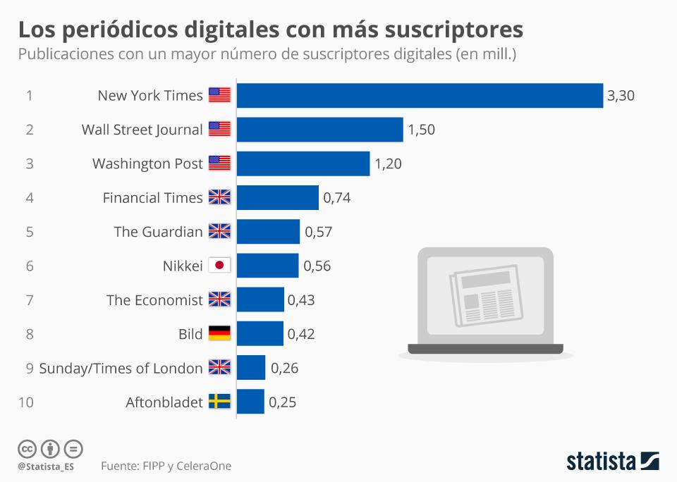 Infografía: Los periódicos digitales que han conseguido evolucionar a un modelo de pago | Statista
