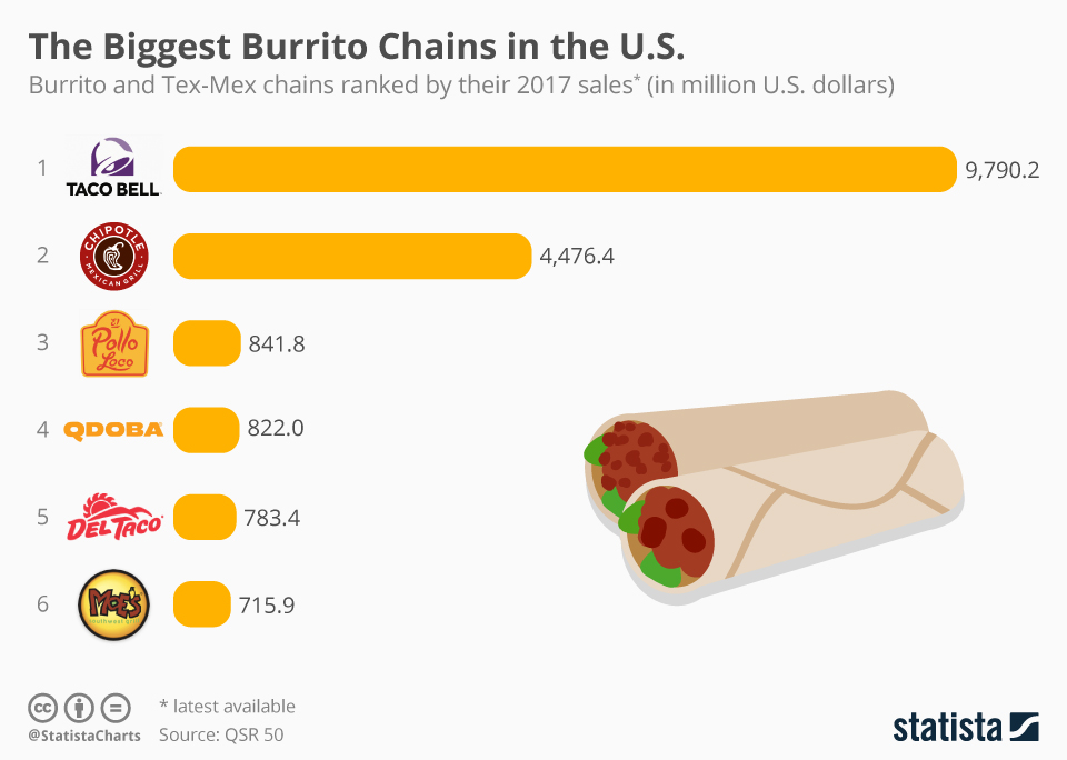 Infographic: The Biggest Burrito Chains in the U.S. | Statista