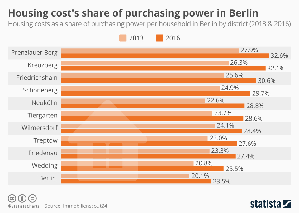 Infographic: Housing cost's share of purchasing power in Berlin   Statista