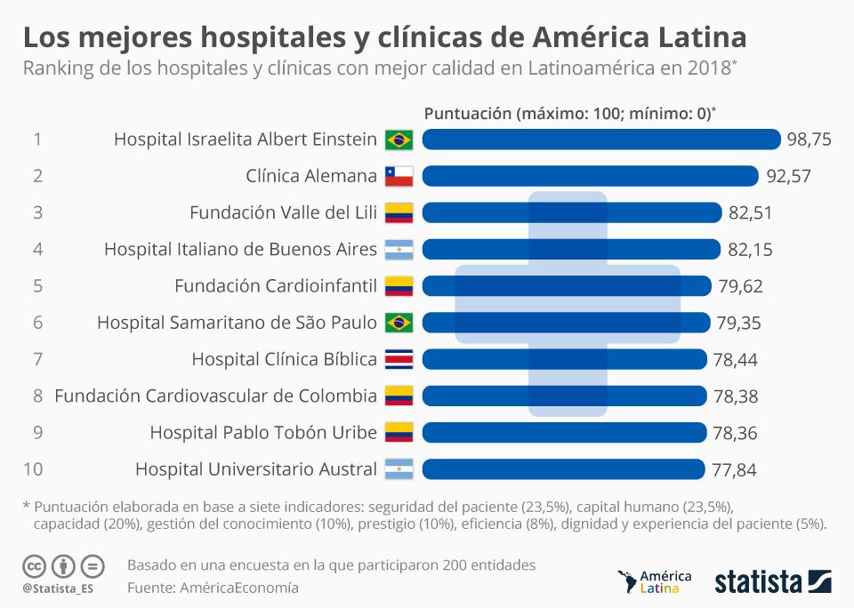 Infografía: Los mejores hospitales y clínicas de América Latina | Statista