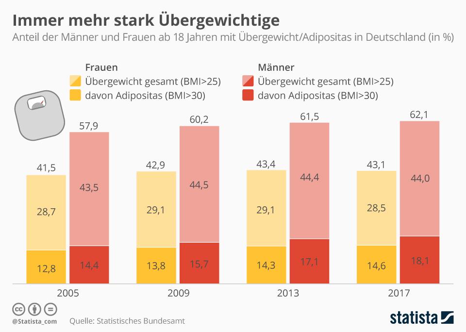 Infografik: Immer mehr stark Übergewichtige | Statista
