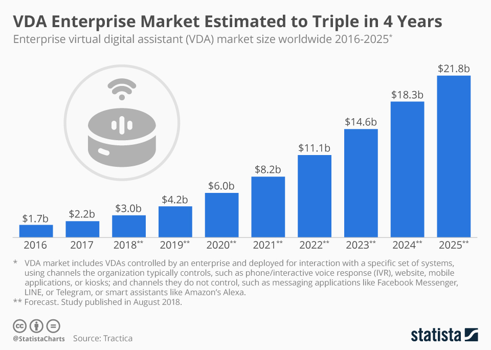 Infographic: VDA Enterprise Market Estimated to Triple in 4 Years | Statista