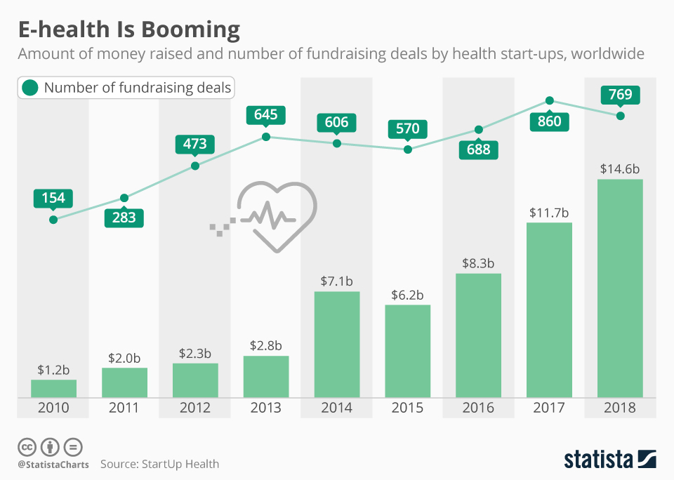 Infographic: E-health Is Booming | Statista