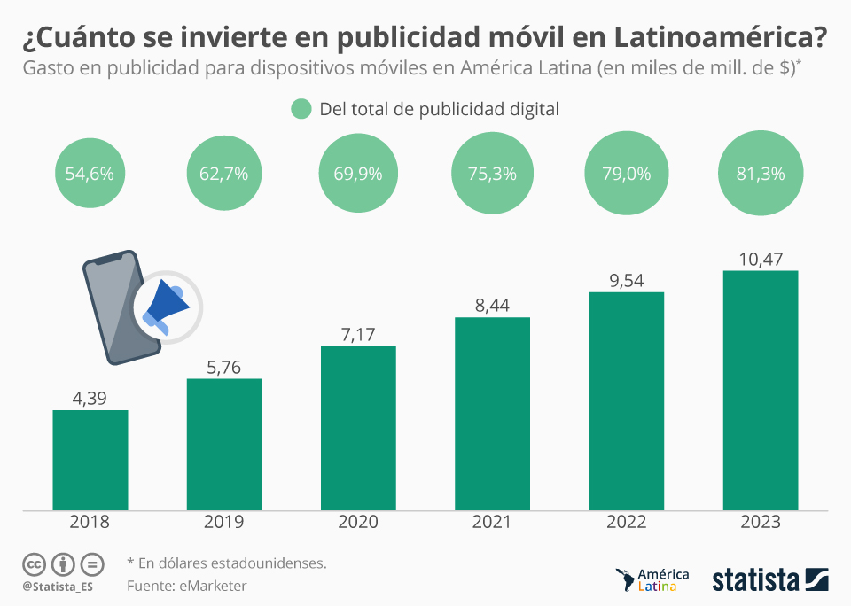 Infografía: La inversión en publicidad móvil superará el 60% de la digital este año | Statista