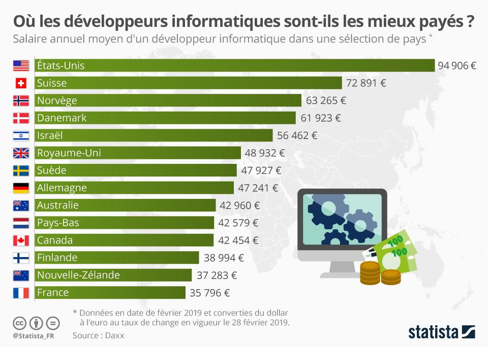 Infographie: Où les développeurs informatiques sont-ils les mieux payés ? | Statista